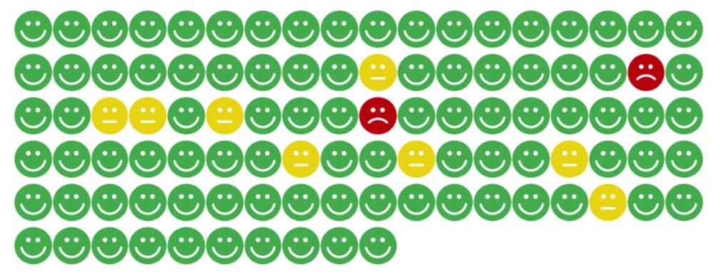 E-shop OdKarla.cz saves 75% of time thanks to Retino automatization